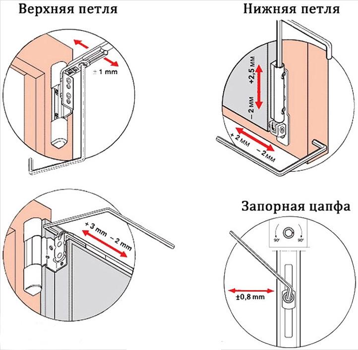 Регулировка двери