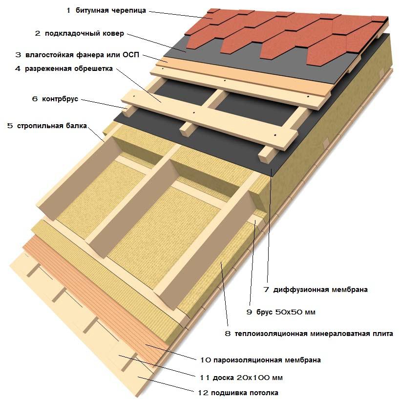 Структура слоев
