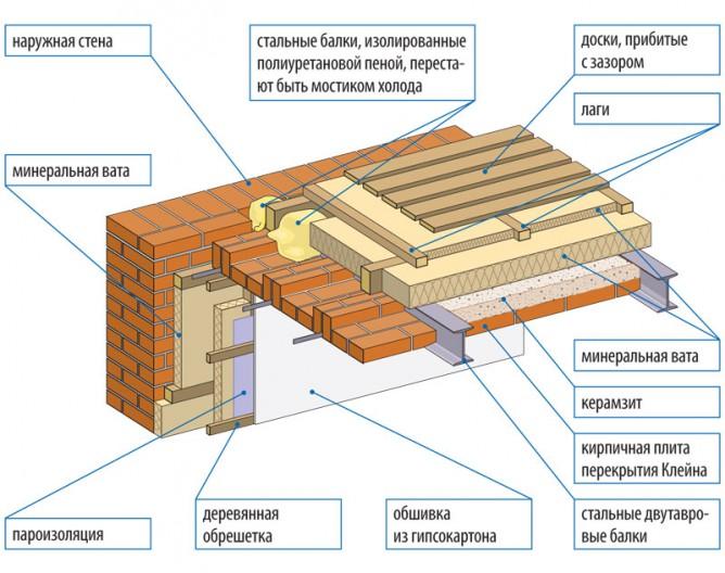 Структура утепляющего слоя