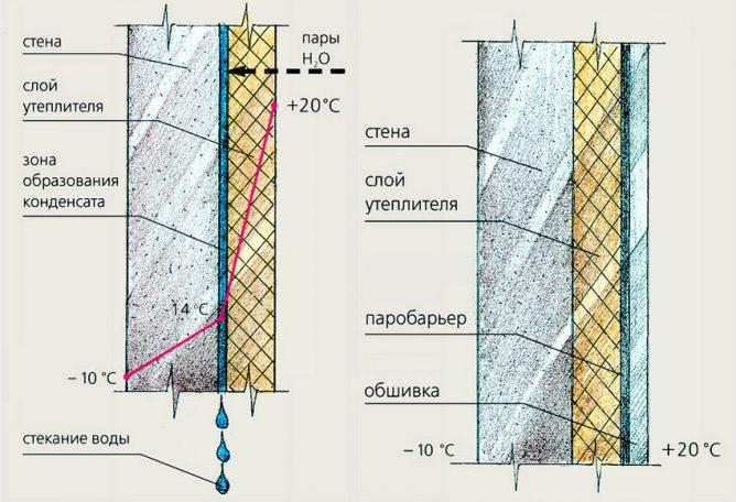 Особенности теплоизоляции