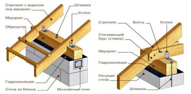 части стропильной системы