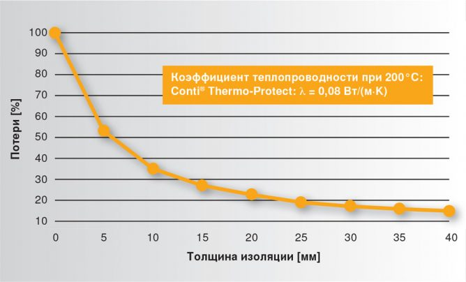Степень теплопроводности