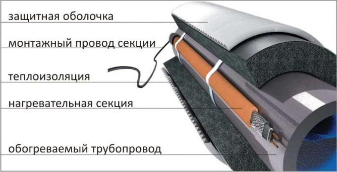 Нагревающий кабель