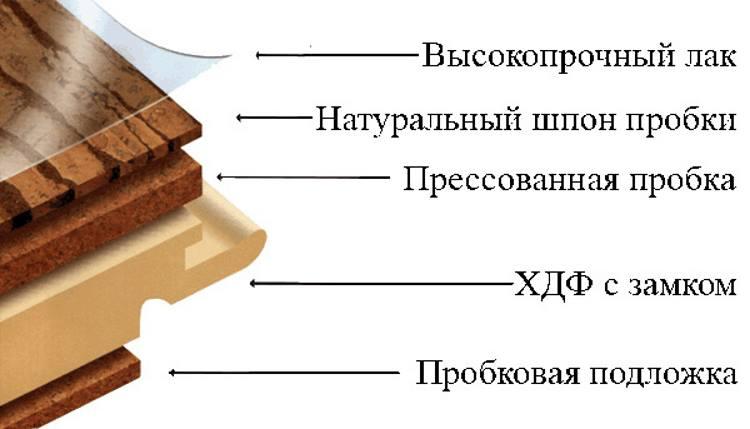 Структура пробковой плиты