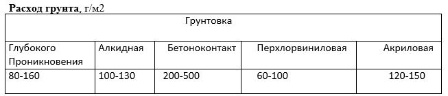 Таблица расхода грунтовки
