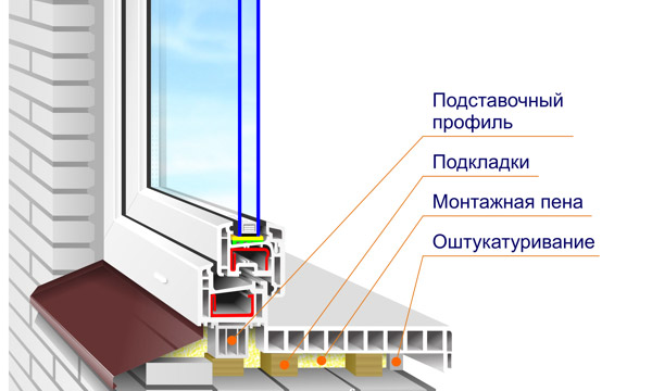 Монтаж окно пвх своими руками