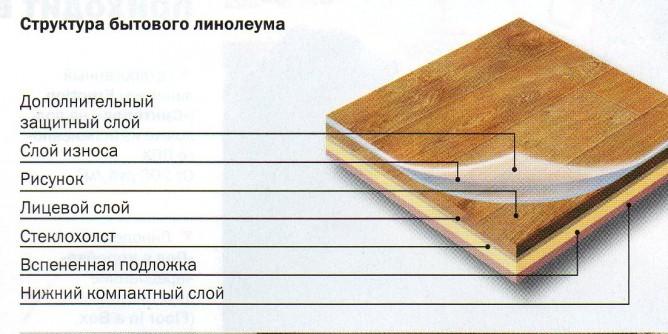 Структура ленолиума