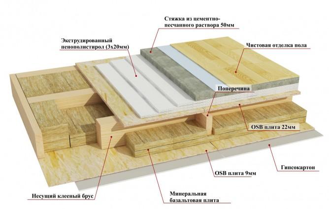 Структура теплоизоляции