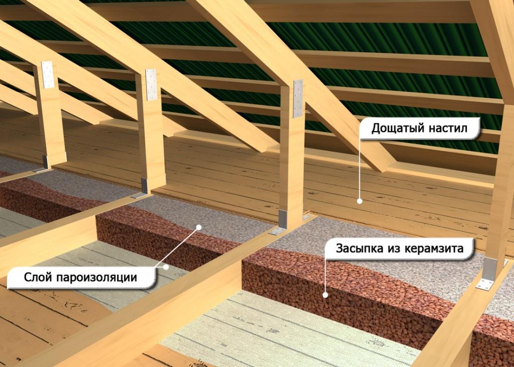 Потолок второго этажа в деревянном доме