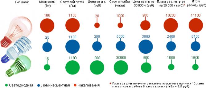 ekonomiya-svetodiodnaya