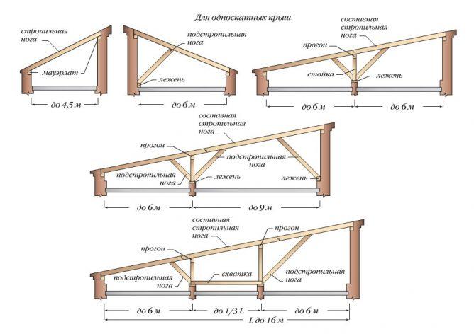 Как построить односкатную крышу своими руками пошаговая инструкция 55