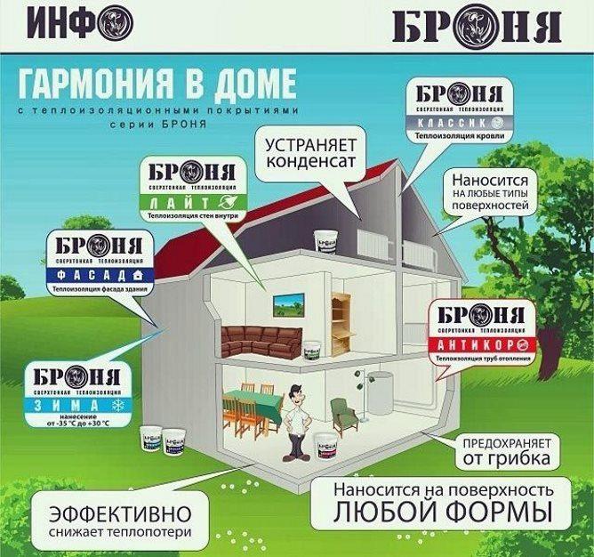 Применение в доме