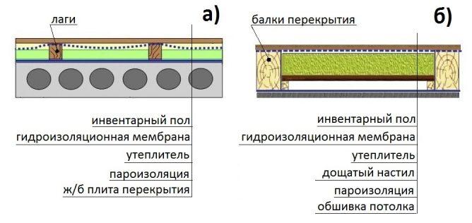 Структура утепления