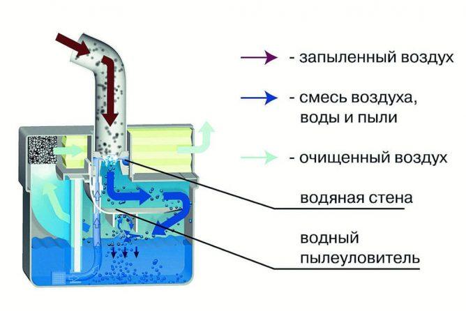 Строение фильтра